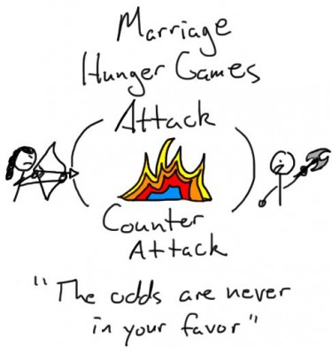 Marriage Hunger Games